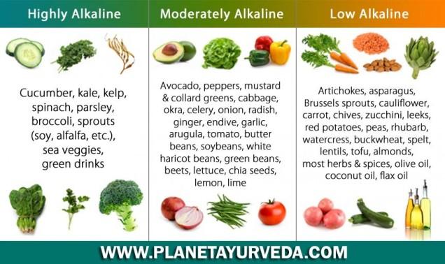alkaline-diet-plan-to-reduce-acidity-reflux--planet-ayurveda_542bd7fadc96c_w1500